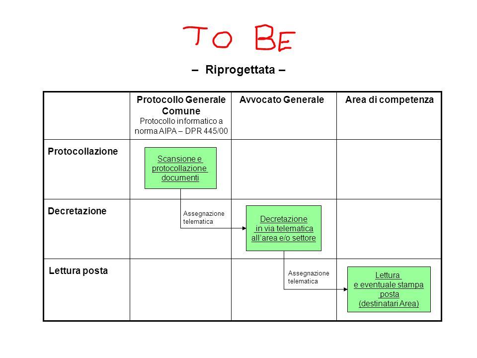 Procedura della posta (raccomandate o prioritaria) in entrata Protocollo Generale Comune Protocollo informatico a norma AIPA – DPR 445/00 Avvocato Gen