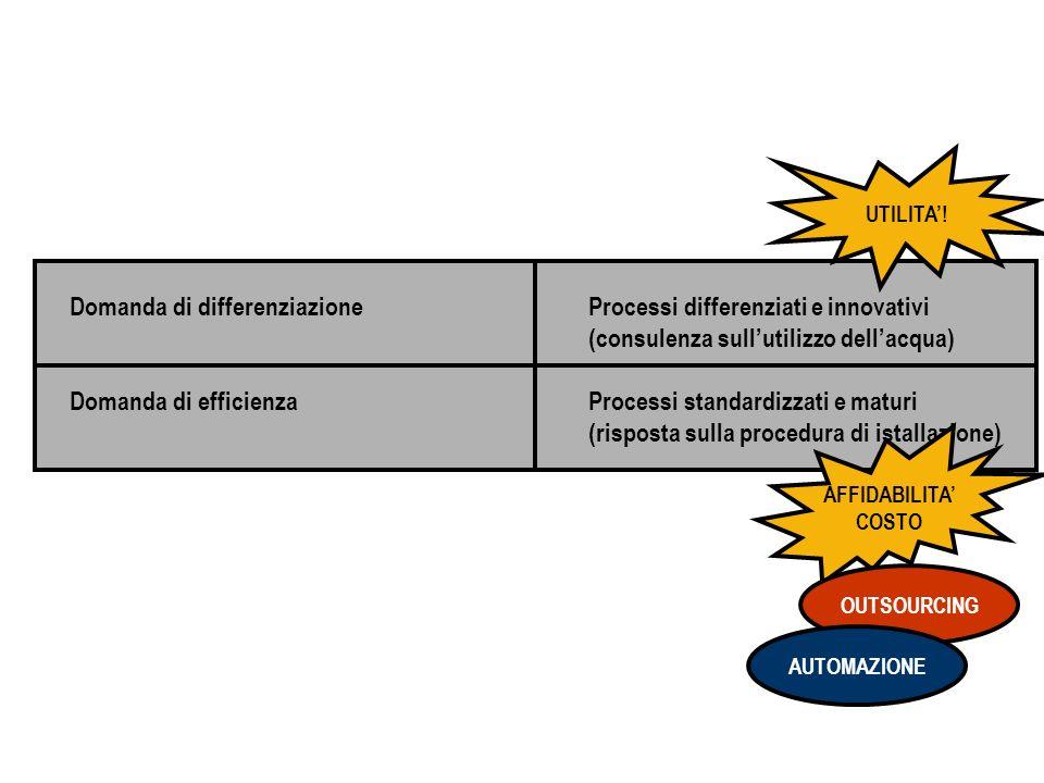 Domanda di differenziazione Domanda di efficienza Processi differenziati e innovativi (consulenza sullutilizzo dellacqua) Processi standardizzati e maturi (risposta sulla procedura di istallazione) UTILITA.