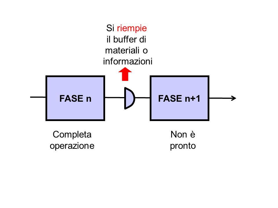 FASE nFASE n+1 Completa operazione Non è pronto Si riempie il buffer di materiali o informazioni