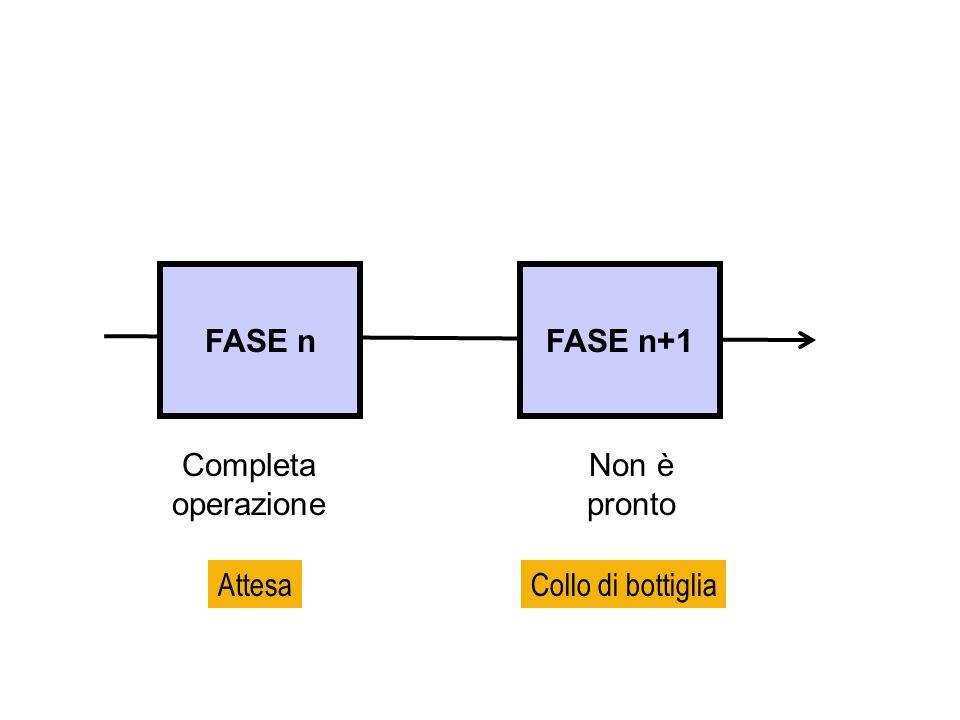 FASE nFASE n+1 Completa operazione Non è pronto AttesaCollo di bottiglia