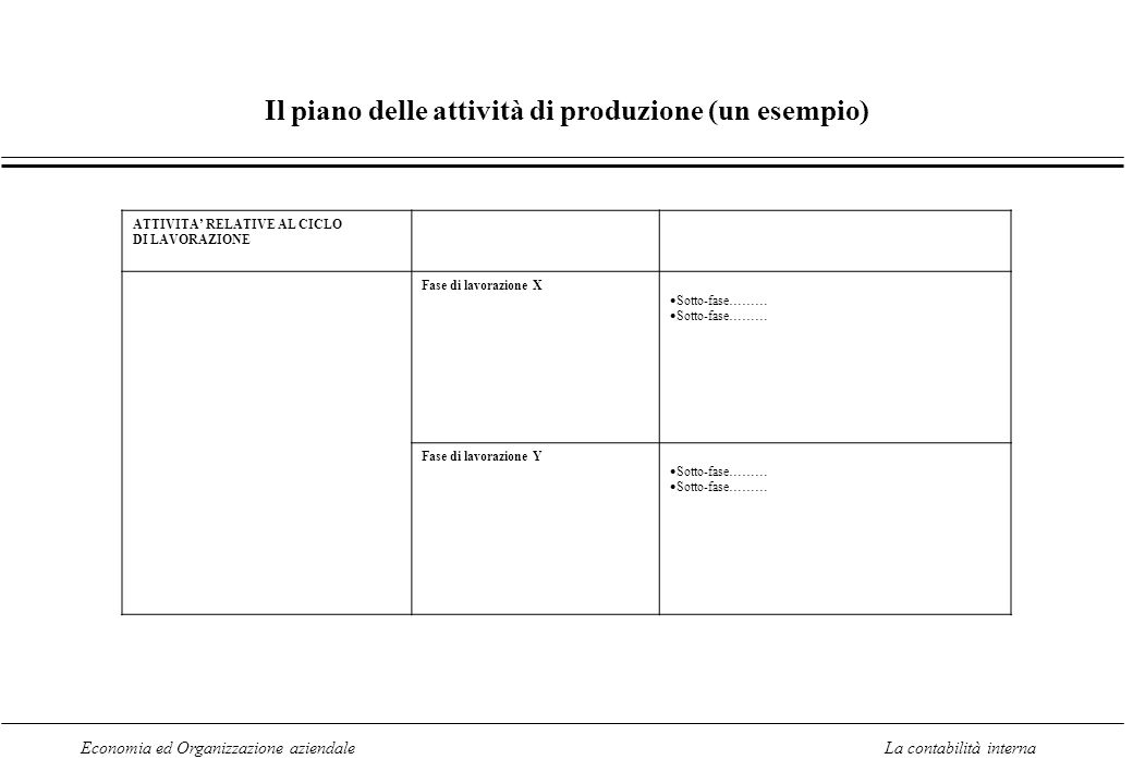 Economia ed Organizzazione aziendaleLa contabilità interna Il piano delle attività di produzione (un esempio) ATTIVITA RELATIVE AL CICLO DI LAVORAZIONE Fase di lavorazione X Sotto-fase……… Fase di lavorazione Y Sotto-fase………