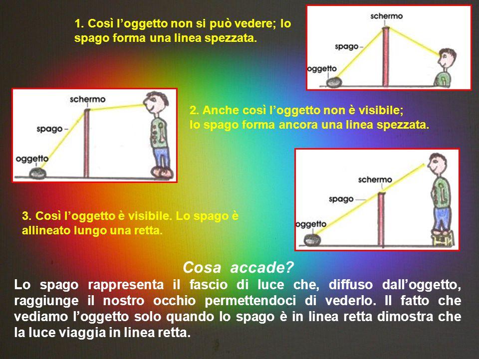 1. Così loggetto non si può vedere; lo spago forma una linea spezzata. 2. Anche così loggetto non è visibile; lo spago forma ancora una linea spezzata