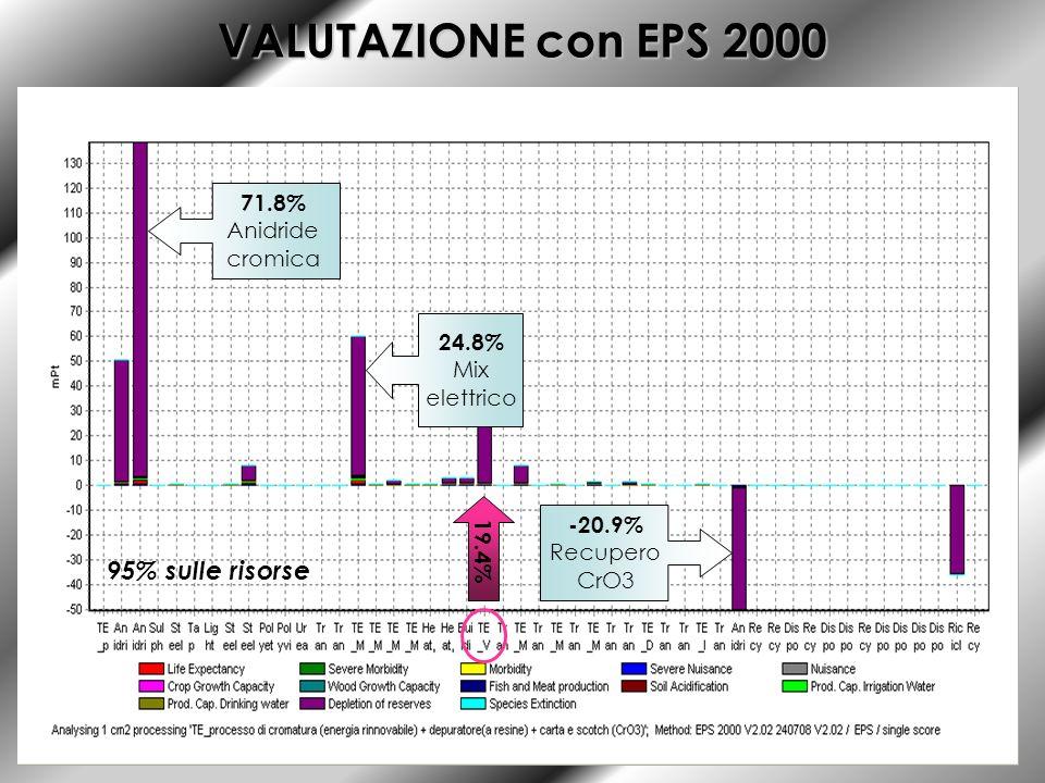 VALUTAZIONE con EPS 2000 19.4% 71.8% Anidride cromica 24.8% Mix elettrico -20.9% Recupero CrO3 95% sulle risorse