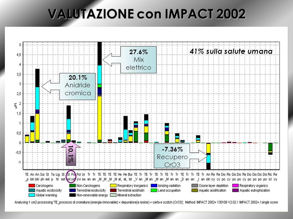 VALUTAZIONE con IMPACT 2002 10.1% 27.6% Mix elettrico 20.1% Anidride cromica -7.36% Recupero CrO3 41% sulla salute umana