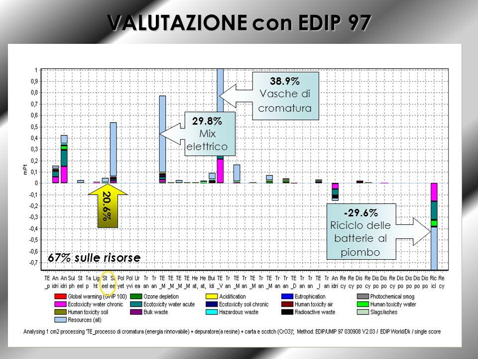 VALUTAZIONE con EDIP 97 20.6% 38.9% Vasche di cromatura 29.8% Mix elettrico -29.6% Riciclo delle batterie al piombo 67% sulle risorse