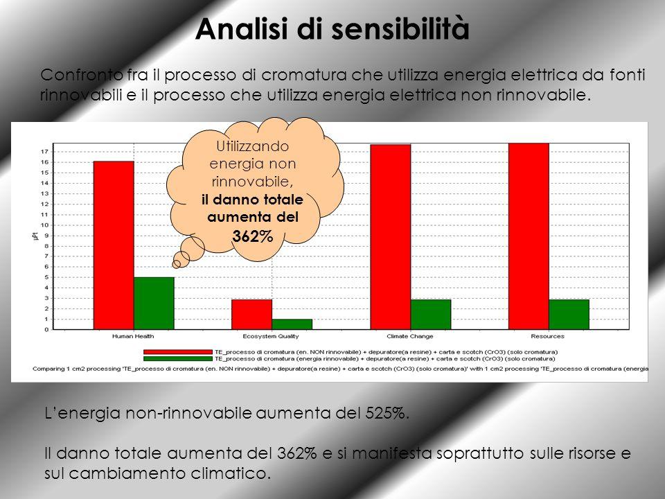 Analisi di sensibilità Confronto fra il processo di cromatura che utilizza energia elettrica da fonti rinnovabili e il processo che utilizza energia e