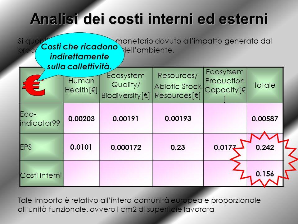 Analisi dei costi interni ed esterni Si quantifica il corrispettivo monetario dovuto allimpatto generato dal processo, per il risanamento dellambiente