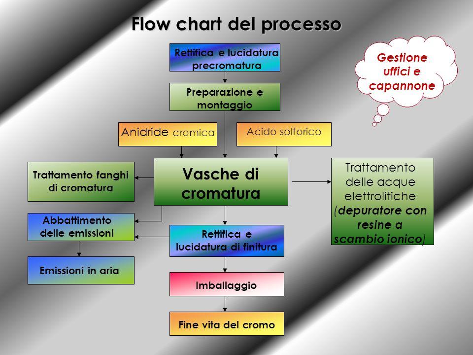 Flow chart del processo Rettifica e lucidatura precromatura Preparazione e montaggio Vasche di cromatura Rettifica e lucidatura di finitura Emissioni