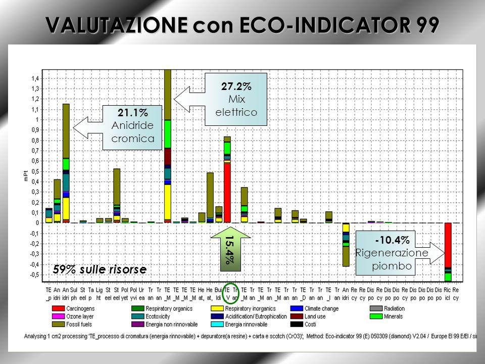 VALUTAZIONE con ECO-INDICATOR 99 15.4% 27.2% Mix elettrico 21.1% Anidride cromica -10.4% Rigenerazione piombo 59% sulle risorse