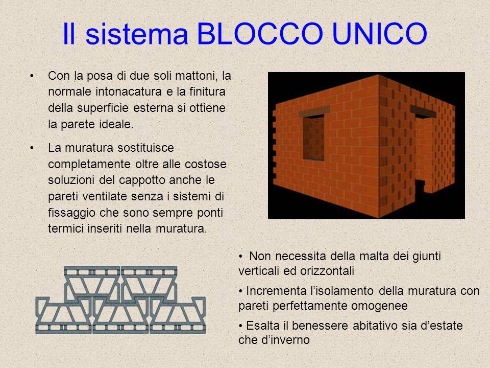 Il sistema BLOCCO UNICO Con la posa di due soli mattoni, la normale intonacatura e la finitura della superficie esterna si ottiene la parete ideale. L