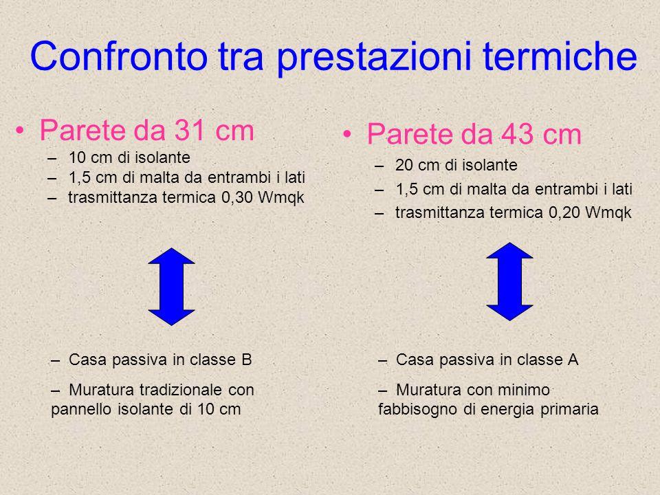 Confronto tra prestazioni termiche Parete da 31 cm –10 cm di isolante –1,5 cm di malta da entrambi i lati –trasmittanza termica 0,30 Wmqk – Casa passi