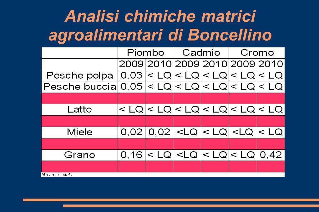 Analisi chimiche matrici agroalimentari di Boncellino
