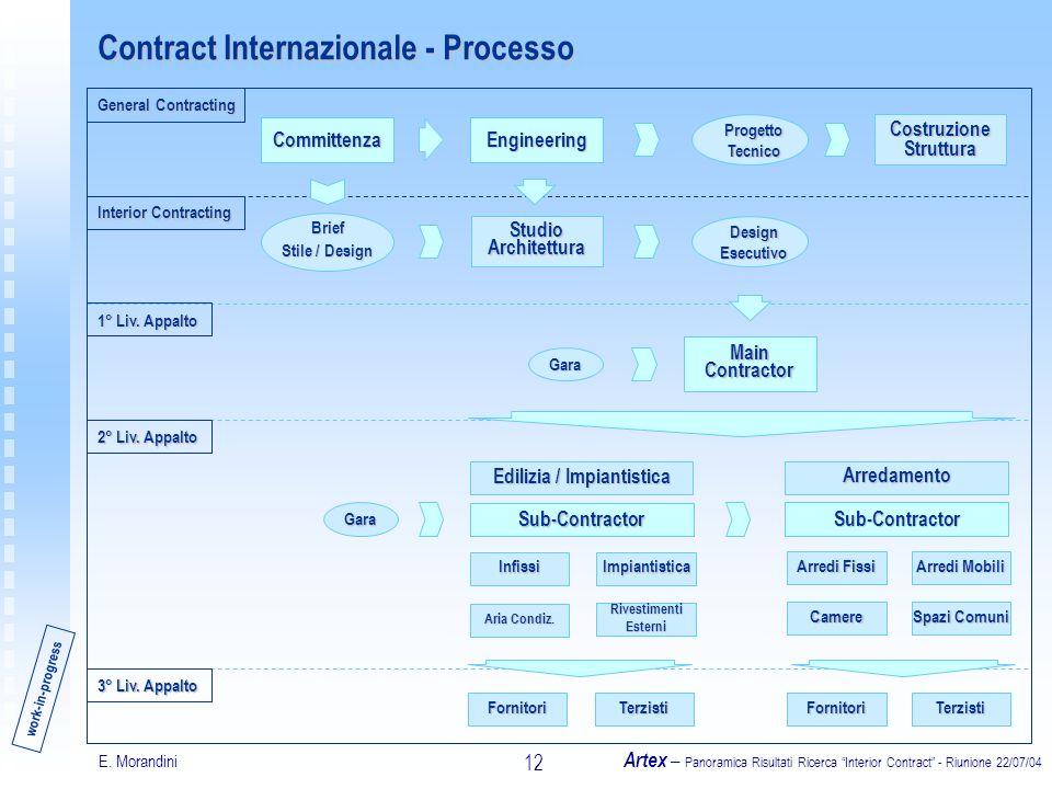 E. Morandini Artex – Panoramica Risultati Ricerca Interior Contract - Riunione 22/07/04 12 Contract Internazionale - Processo Sub-Contractor Edilizia