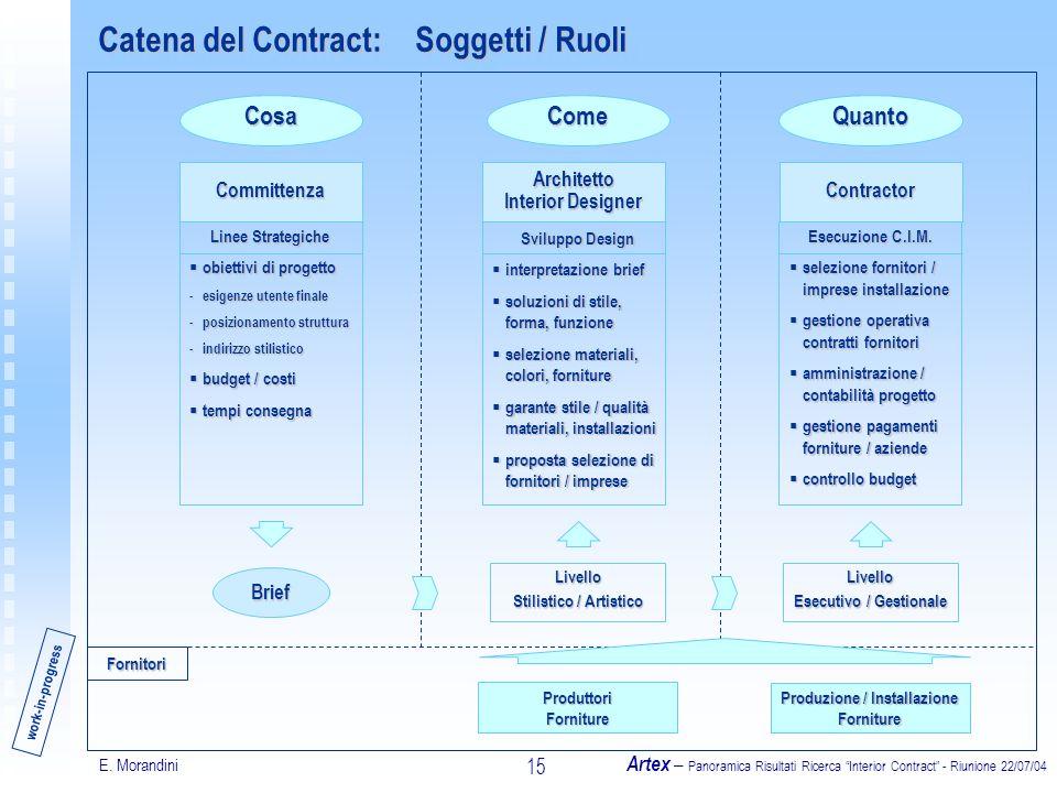 E. Morandini Artex – Panoramica Risultati Ricerca Interior Contract - Riunione 22/07/04 15 Catena del Contract: Soggetti / Ruoli Cosa Brief Committenz