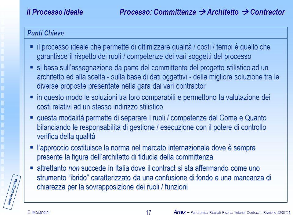 E. Morandini Artex – Panoramica Risultati Ricerca Interior Contract - Riunione 22/07/04 17 Il Processo Ideale il processo ideale che permette di ottim