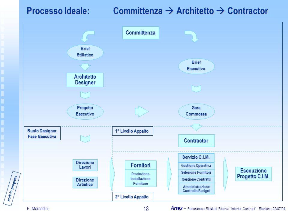 E. Morandini Artex – Panoramica Risultati Ricerca Interior Contract - Riunione 22/07/04 18 Processo Ideale: Committenza Architetto Contractor Committe