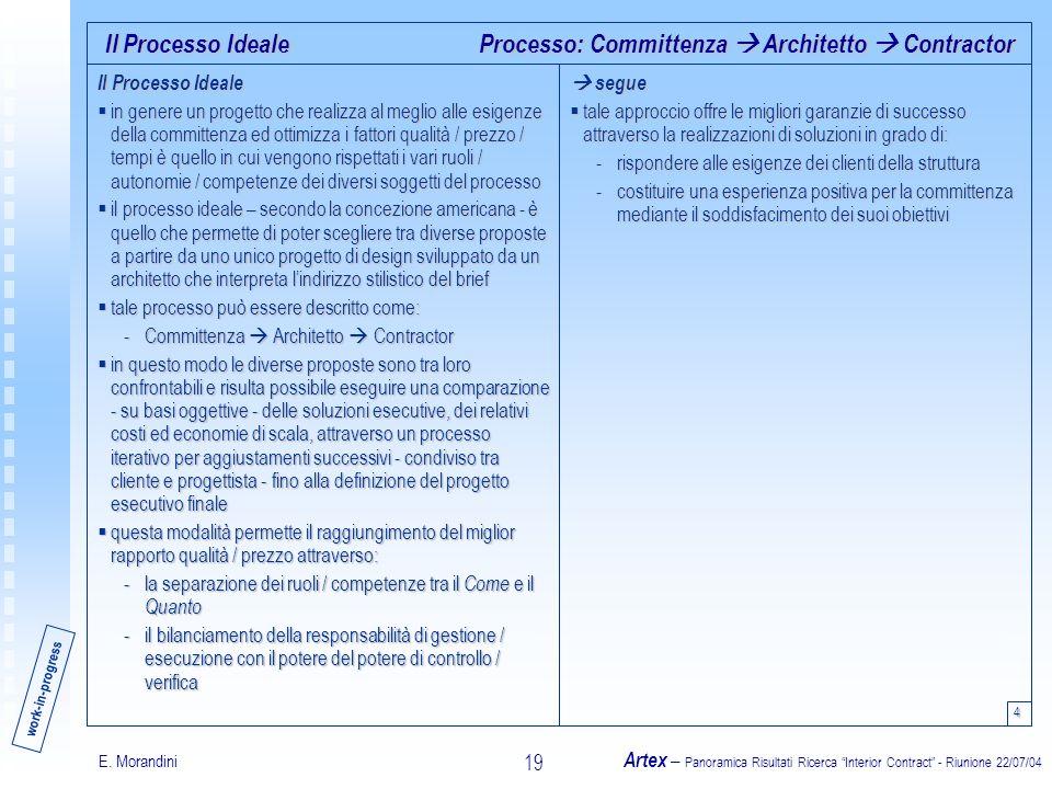 E. Morandini Artex – Panoramica Risultati Ricerca Interior Contract - Riunione 22/07/04 19 Il Processo Ideale in genere un progetto che realizza al me
