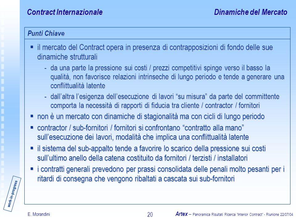 E. Morandini Artex – Panoramica Risultati Ricerca Interior Contract - Riunione 22/07/04 20 Contract Internazionale il mercato del Contract opera in pr
