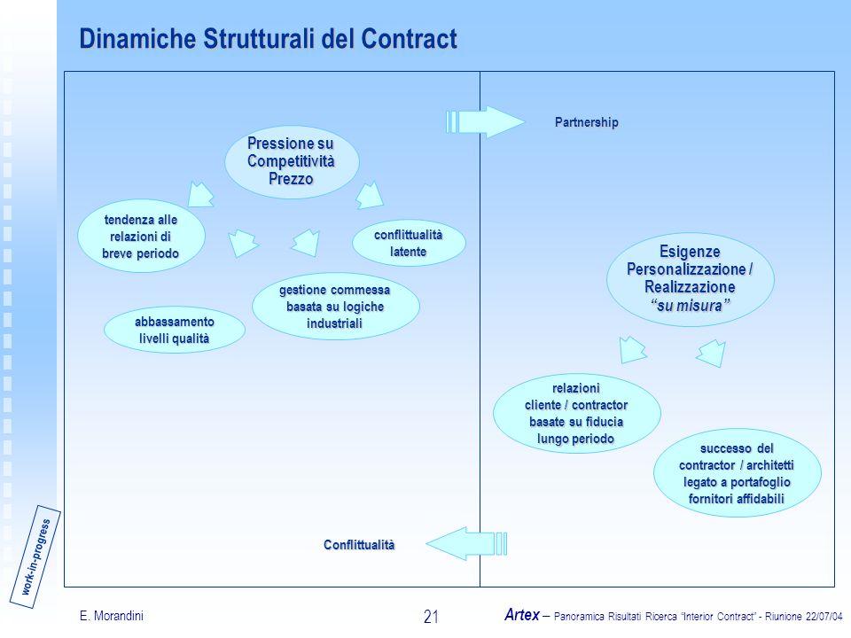 E. Morandini Artex – Panoramica Risultati Ricerca Interior Contract - Riunione 22/07/04 21 abbassamento livelli qualità Pressione su Competitività Pre