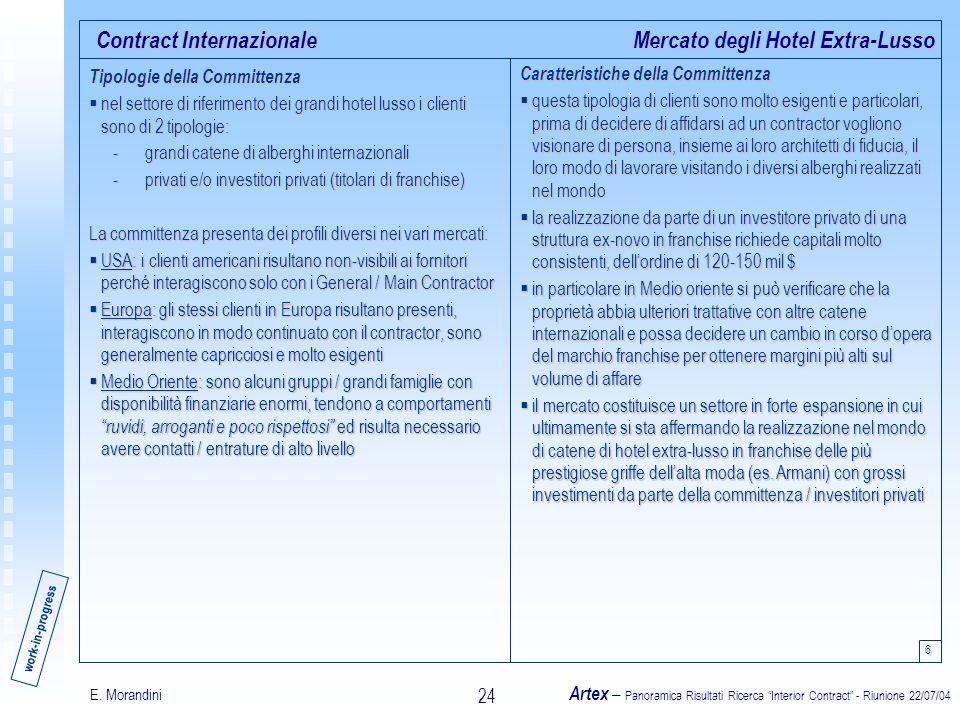 E. Morandini Artex – Panoramica Risultati Ricerca Interior Contract - Riunione 22/07/04 24 Contract Internazionale Tipologie della Committenza nel set