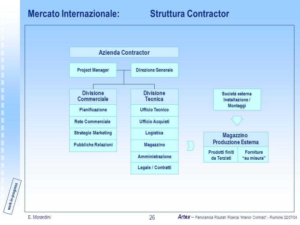 E. Morandini Artex – Panoramica Risultati Ricerca Interior Contract - Riunione 22/07/04 26 Mercato Internazionale: Struttura Contractor Società estern