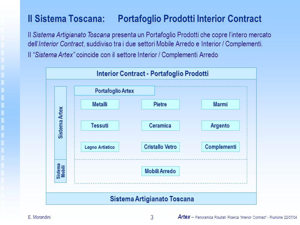 E. Morandini Artex – Panoramica Risultati Ricerca Interior Contract - Riunione 22/07/04 3 Il Sistema Toscana:Portafoglio Prodotti Interior Contract Il