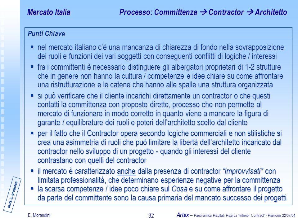 E. Morandini Artex – Panoramica Risultati Ricerca Interior Contract - Riunione 22/07/04 32 Mercato Italia nel mercato italiano cè una mancanza di chia