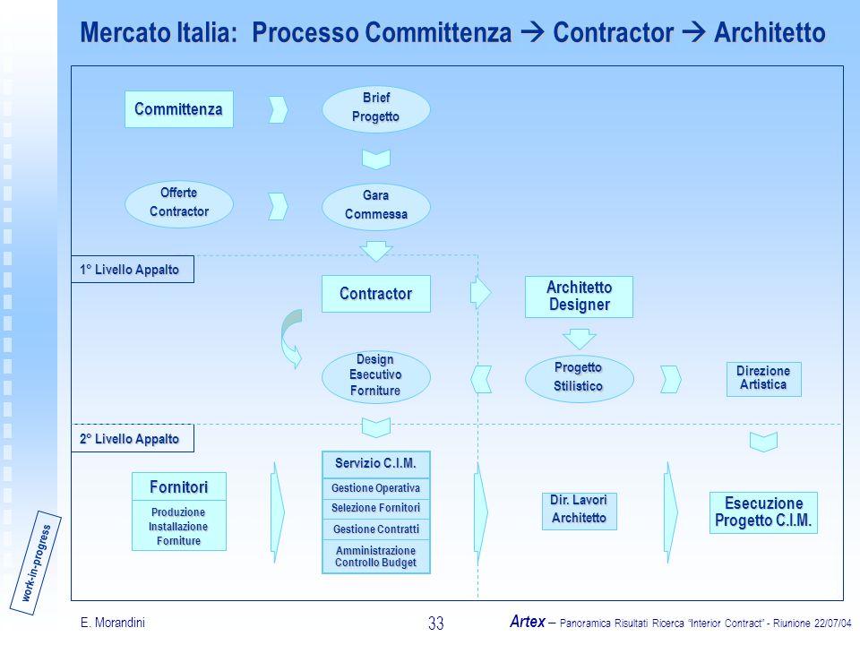 E. Morandini Artex – Panoramica Risultati Ricerca Interior Contract - Riunione 22/07/04 33 Mercato Italia: Processo Committenza Contractor Architetto