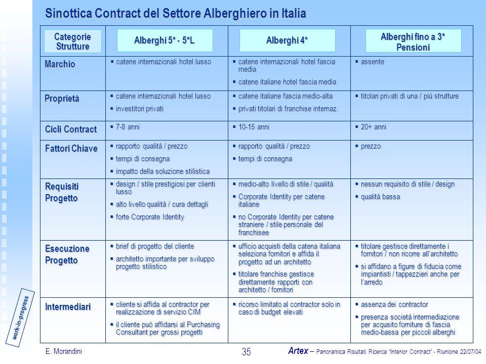 E. Morandini Artex – Panoramica Risultati Ricerca Interior Contract - Riunione 22/07/04 35 Alberghi 5* - 5*L Alberghi 4* Alberghi fino a 3* Pensioni M