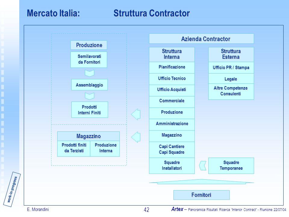 E. Morandini Artex – Panoramica Risultati Ricerca Interior Contract - Riunione 22/07/04 42 Mercato Italia:Struttura Contractor Struttura Interna Piani
