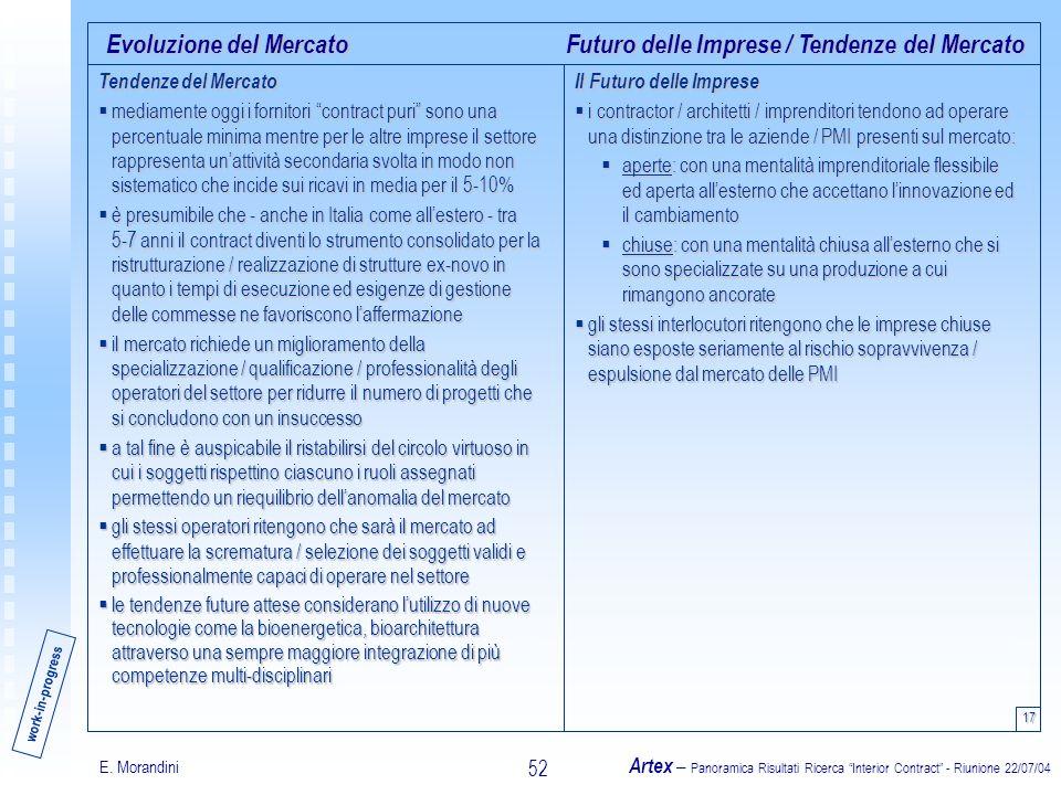 E. Morandini Artex – Panoramica Risultati Ricerca Interior Contract - Riunione 22/07/04 52 Evoluzione del Mercato 17 Futuro delle Imprese / Tendenze d