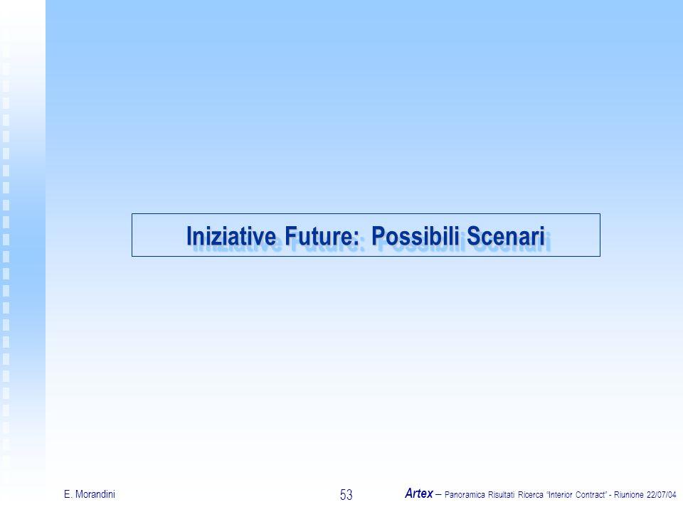 E. Morandini Artex – Panoramica Risultati Ricerca Interior Contract - Riunione 22/07/04 53 Iniziative Future: Possibili Scenari