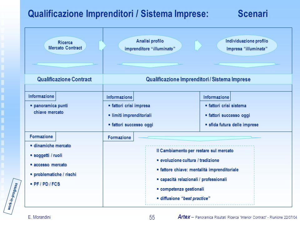 E. Morandini Artex – Panoramica Risultati Ricerca Interior Contract - Riunione 22/07/04 55 Qualificazione Imprenditori / Sistema Imprese:Scenari work-