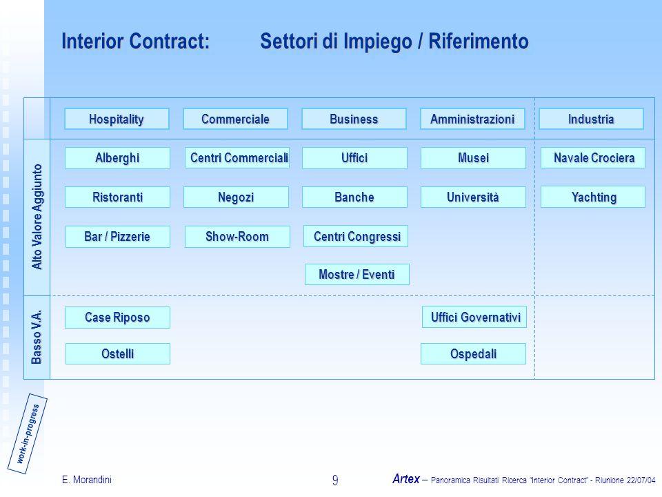 E. Morandini Artex – Panoramica Risultati Ricerca Interior Contract - Riunione 22/07/04 9 Interior Contract:Settori di Impiego / Riferimento work-in-p
