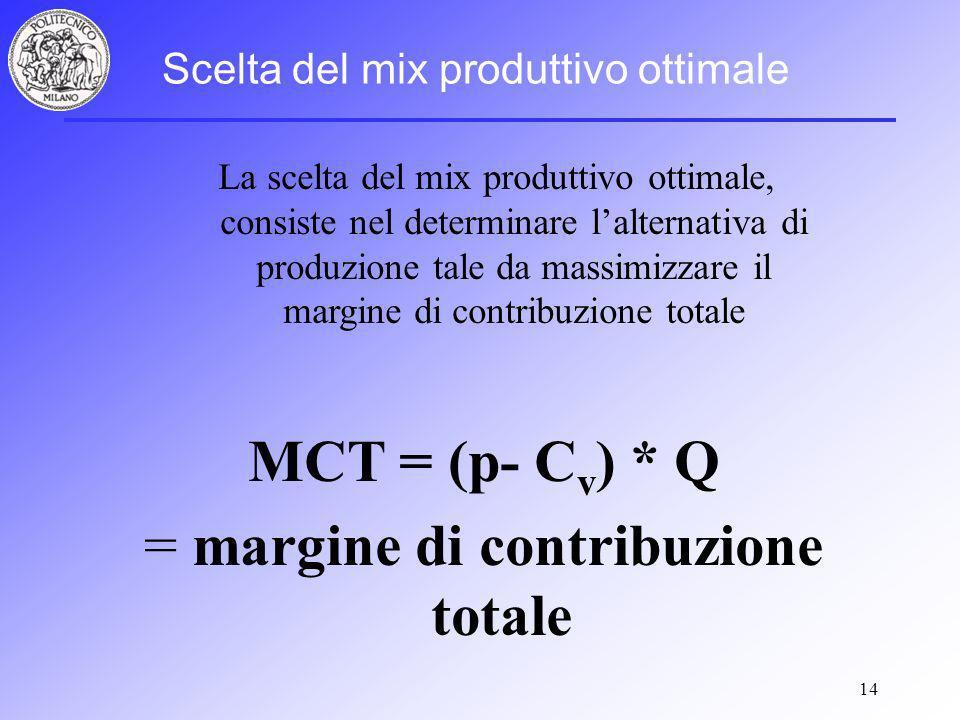 14 MCT = (p- C v ) * Q = margine di contribuzione totale Scelta del mix produttivo ottimale La scelta del mix produttivo ottimale, consiste nel determinare lalternativa di produzione tale da massimizzare il margine di contribuzione totale