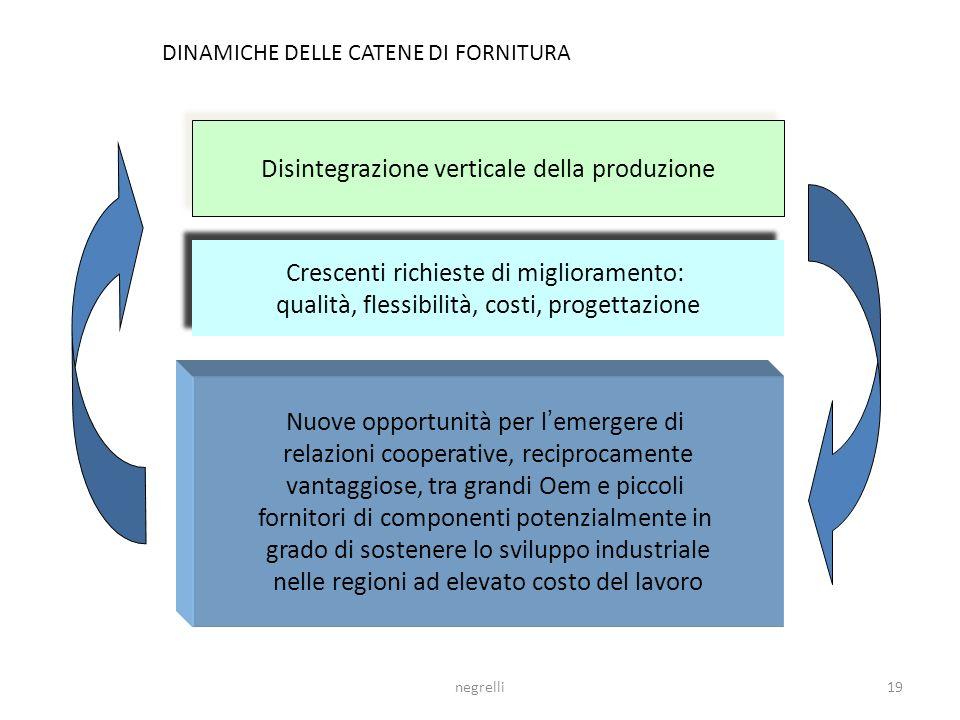 B) Processi di co-progettazione nella catena della fornitura Imprese senza confini: Collaborazioni pragmatiche Soluzioni istituzionali Strategie multi