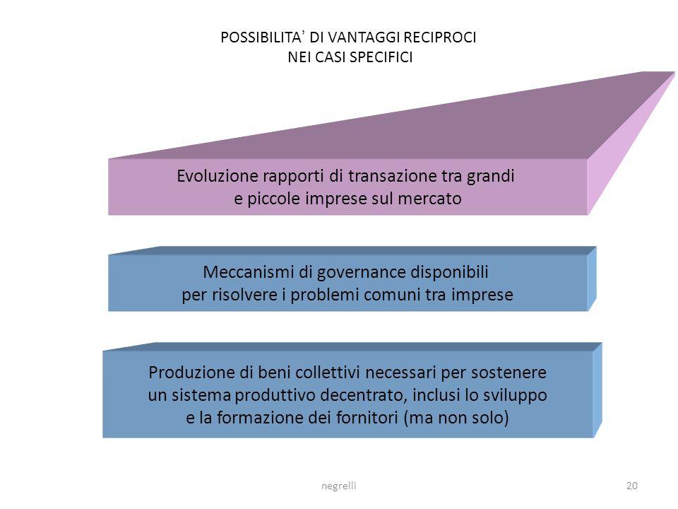 negrelli19 Disintegrazione verticale della produzione Crescenti richieste di miglioramento: qualità, flessibilità, costi, progettazione Crescenti rich