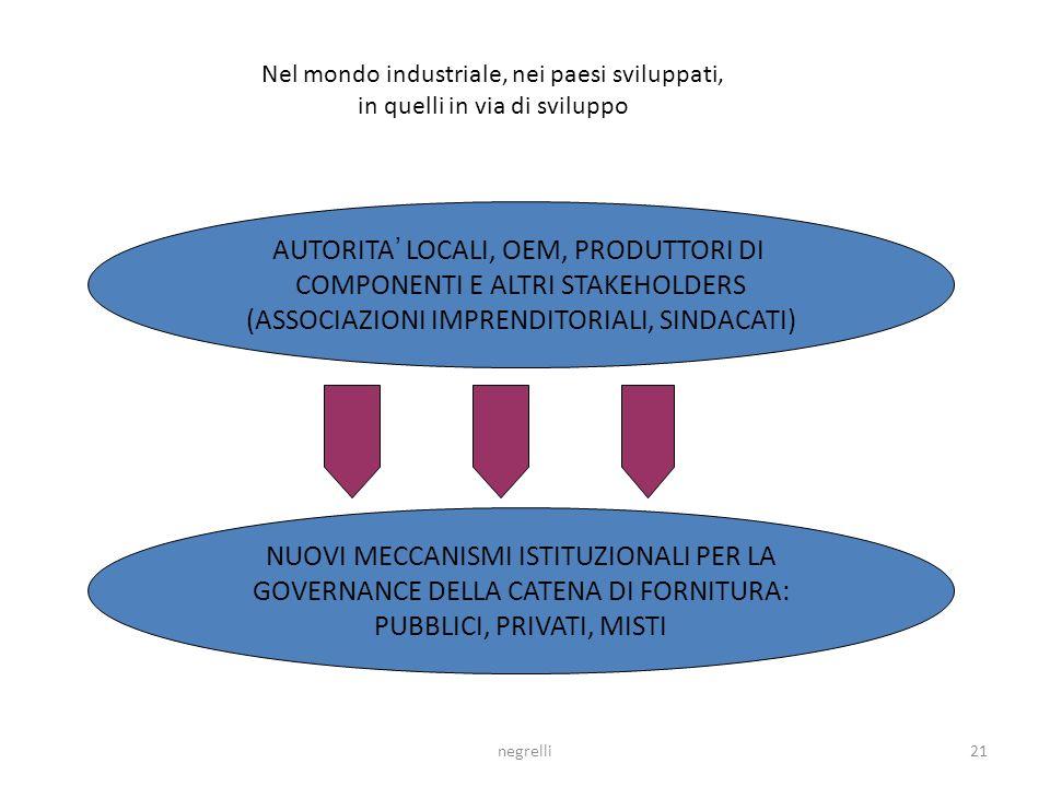 negrelli20 POSSIBILITA DI VANTAGGI RECIPROCI NEI CASI SPECIFICI Evoluzione rapporti di transazione tra grandi e piccole imprese sul mercato Meccanismi