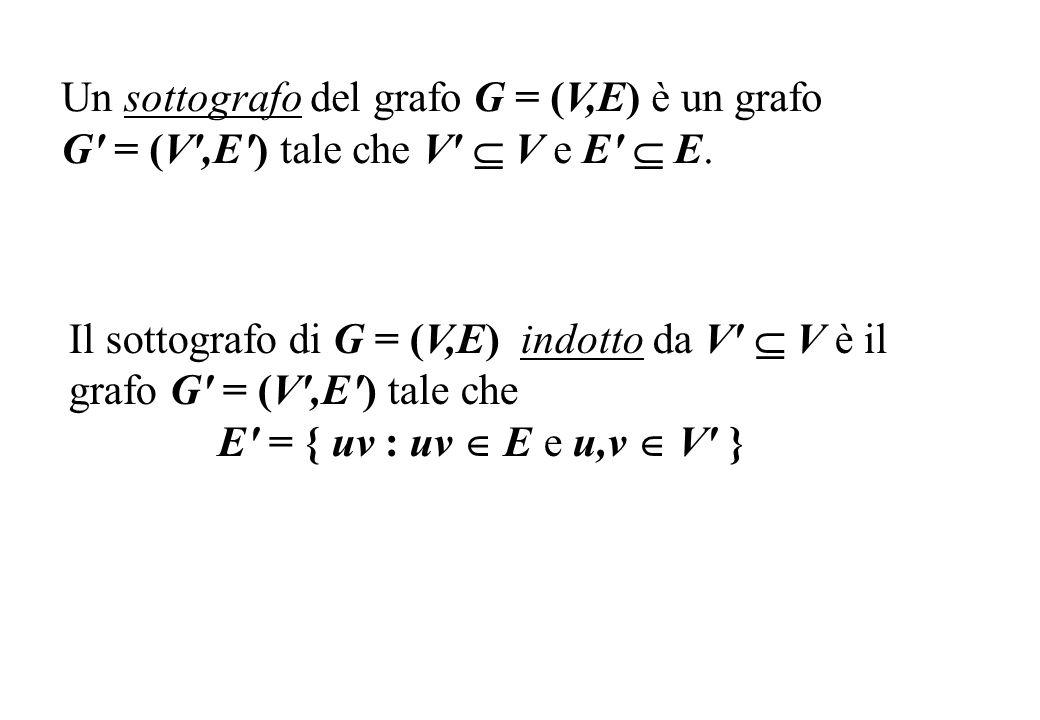 Un sottografo del grafo G = (V,E) è un grafo G' = (V',E') tale che V' V e E' E. Il sottografo di G = (V,E) indotto da V' V è il grafo G' = (V',E') tal