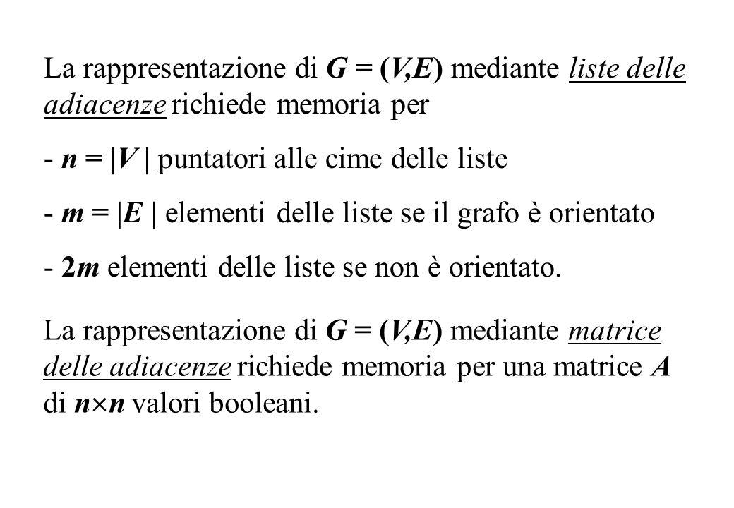 La rappresentazione di G = (V,E) mediante liste delle adiacenze richiede memoria per - n =  V   puntatori alle cime delle liste - m =  E   elementi de