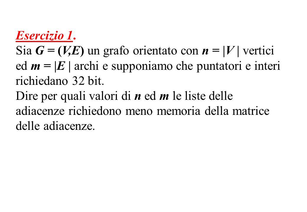 Esercizio 1. Sia G = (V,E) un grafo orientato con n =  V   vertici ed m =  E   archi e supponiamo che puntatori e interi richiedano 32 bit. Dire per q
