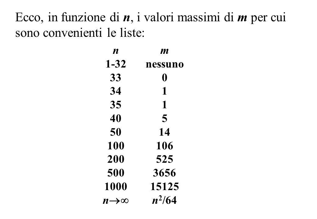 Ecco, in funzione di n, i valori massimi di m per cui sono convenienti le liste: n 1-32 33 34 35 40 50 100 200 500 1000 n m nessuno 0 1 5 14 106 525 3