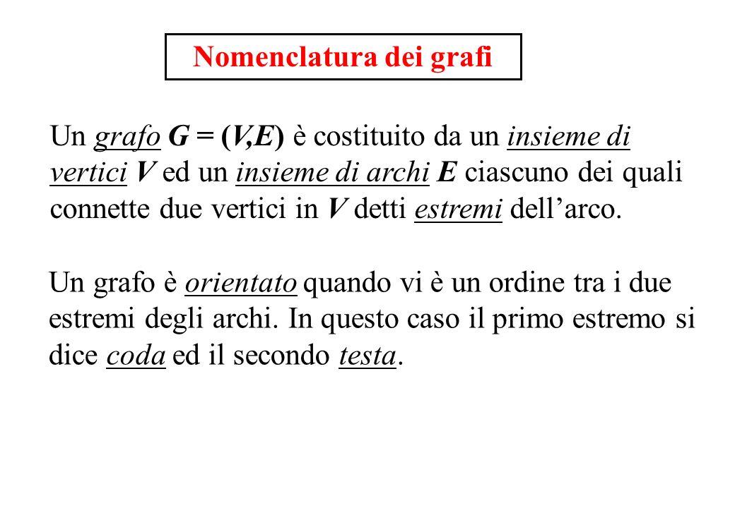Nomenclatura dei grafi Un grafo G = (V,E) è costituito da un insieme di vertici V ed un insieme di archi E ciascuno dei quali connette due vertici in