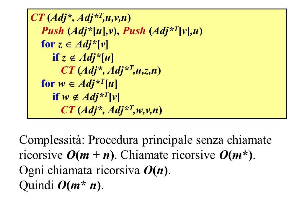 Push (Adj*[u],v), Push (Adj* T [v],u) for z Adj*[v] if z Adj*[u] CT (Adj*, Adj* T,u,z,n) for w Adj* T [u] if w Adj* T [v] CT (Adj*, Adj* T,w,v,n) Comp