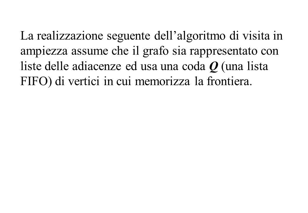 La realizzazione seguente dellalgoritmo di visita in ampiezza assume che il grafo sia rappresentato con liste delle adiacenze ed usa una coda Q (una l