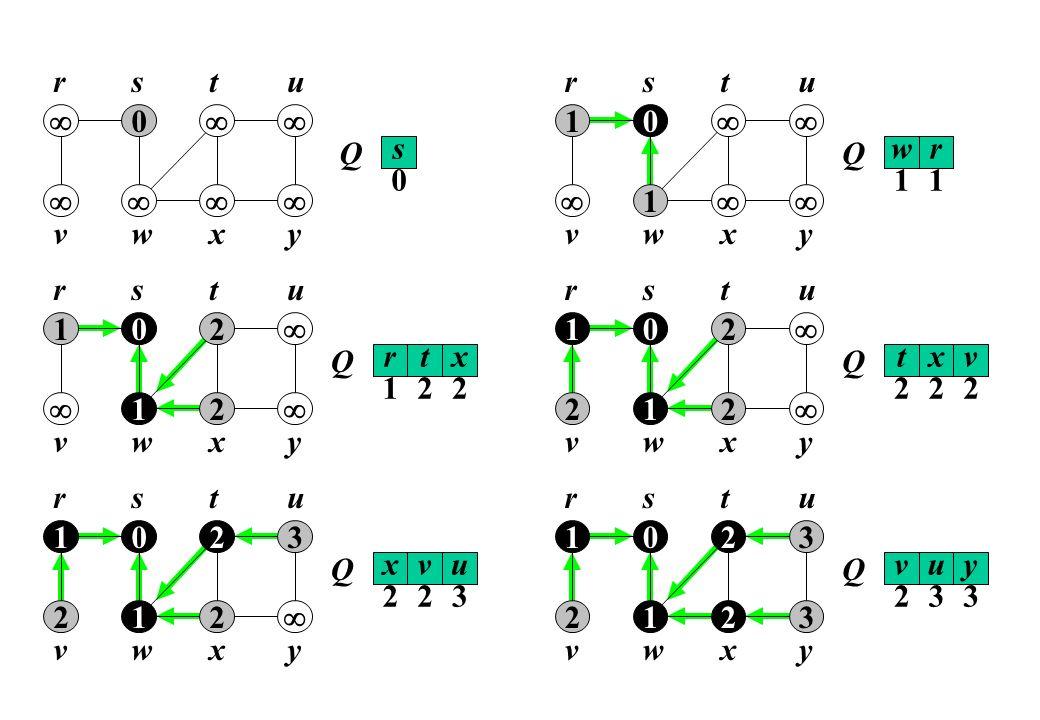 0 r yxwv uts s Q 0 w Q 1 r 1 01 1 r yxwv uts r Q 1 t 2 01 12 2 r yxwv uts x 2 t Q 2 x 2 0 12 2 r yxwv uts v 2 2 1 x Q 2 v 2 0 12 3 r yxwv uts u 3 2 12