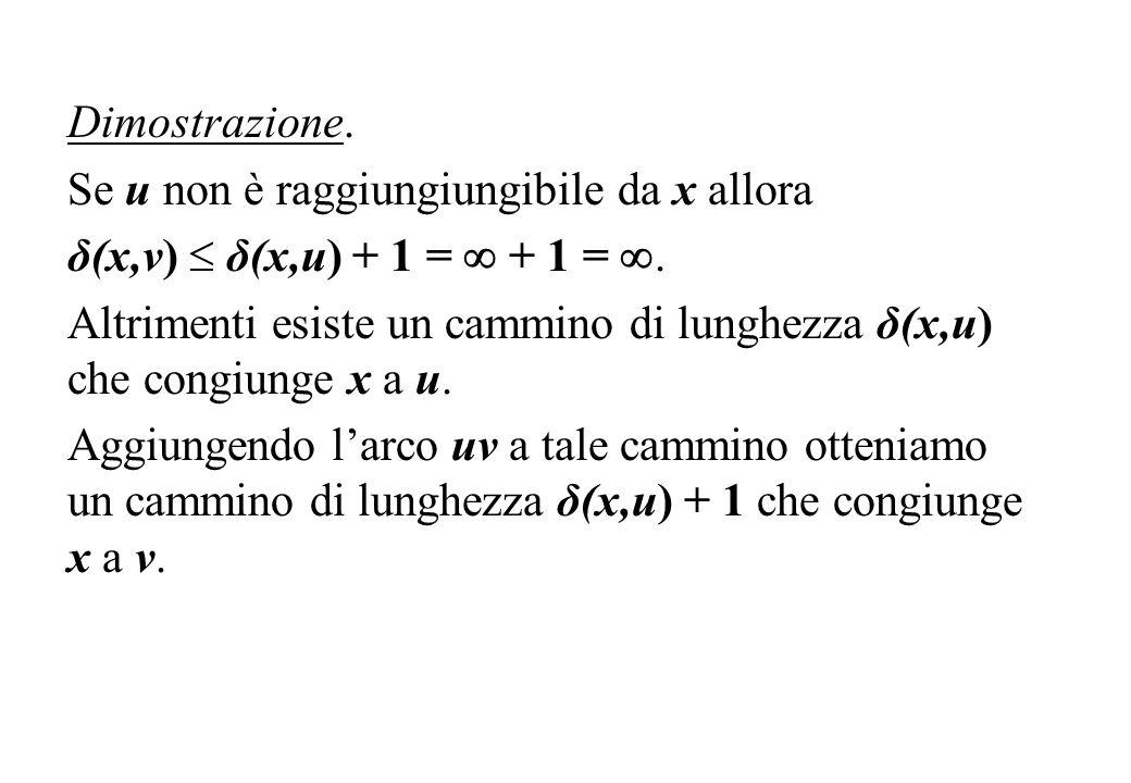 Dimostrazione. Se u non è raggiungiungibile da x allora δ(x,v) δ(x,u) + 1 = + 1 =. Altrimenti esiste un cammino di lunghezza δ(x,u) che congiunge x a