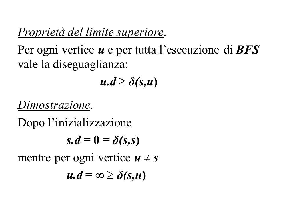Proprietà del limite superiore. Per ogni vertice u e per tutta lesecuzione di BFS vale la diseguaglianza: u.d δ(s,u) Dimostrazione. Dopo linizializzaz