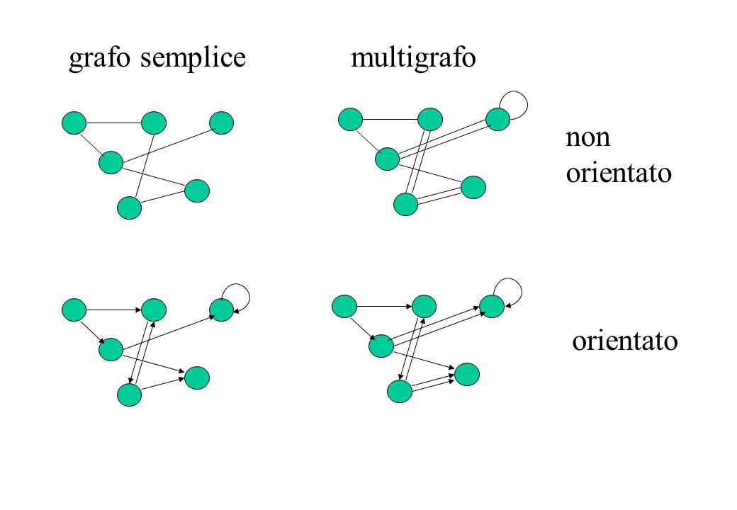 grafo semplicemultigrafo orientato non orientato