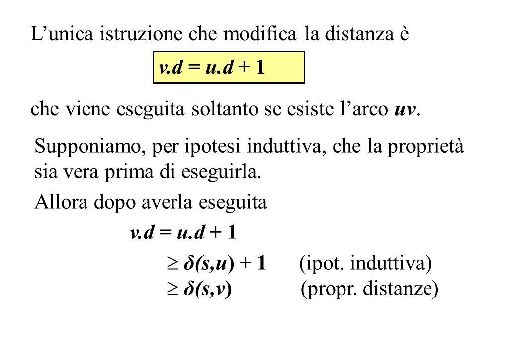 Lunica istruzione che modifica la distanza è che viene eseguita soltanto se esiste larco uv. v.d = u.d + 1 Supponiamo, per ipotesi induttiva, che la p
